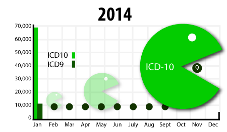 Graph of ICD-10 and ICD-9 codes